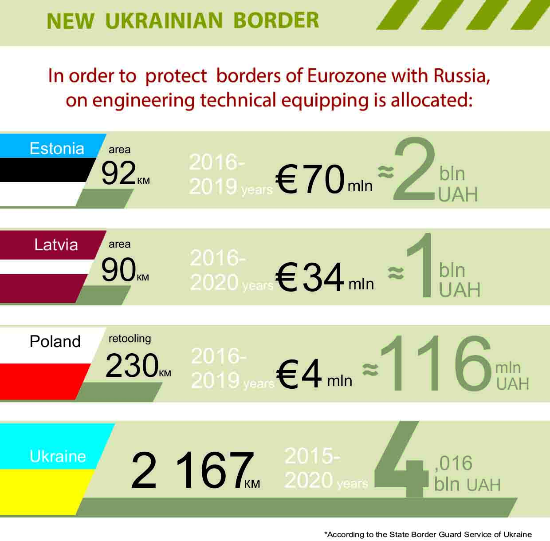 new ukrainian border